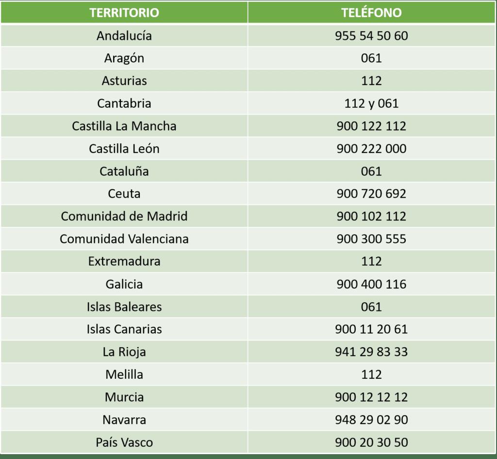 Teléfono urgencias Covid-19